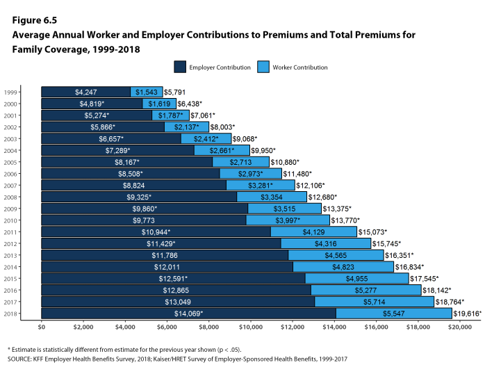 Figure 6.5: Average Annual Worker and Employer Contributions to Premiums and Total Premiums for Family Coverage, 1999-2018