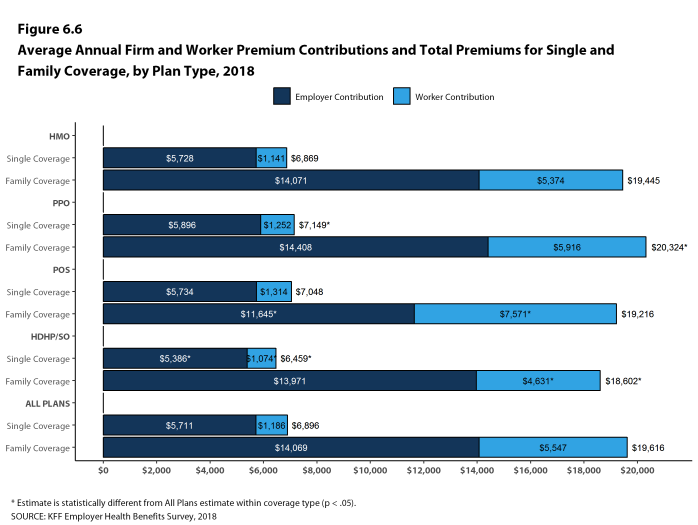 Figure 6.6: Average Annual Firm and Worker Premium Contributions and Total Premiums for Single and Family Coverage, by Plan Type, 2018