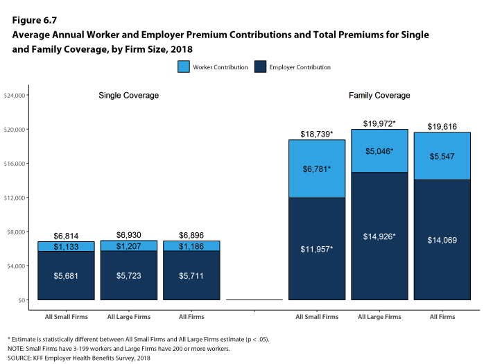 Figure 6.7: Average Annual Worker and Employer Premium Contributions and Total Premiums for Single and Family Coverage, by Firm Size, 2018