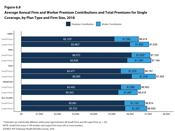 Figure 6.8: Average Annual Firm and Worker Premium Contributions and Total Premiums for Single Coverage, by Plan Type and Firm Size, 2018