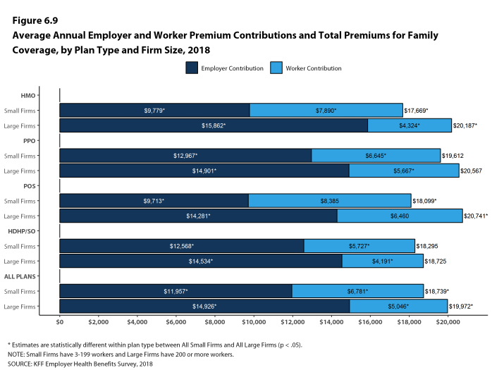 Figure 6.9: Average Annual Employer and Worker Premium Contributions and Total Premiums for Family Coverage, by Plan Type and Firm Size, 2018