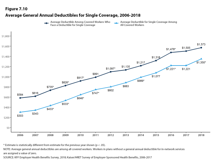 Figure 7.10: Average General Annual Deductibles for Single Coverage, 2006-2018