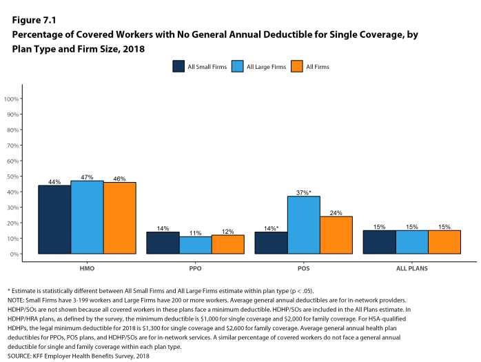 Figure 7.1: Percentage of Covered Workers With No General Annual Deductible for Single Coverage, by Plan Type and Firm Size, 2018