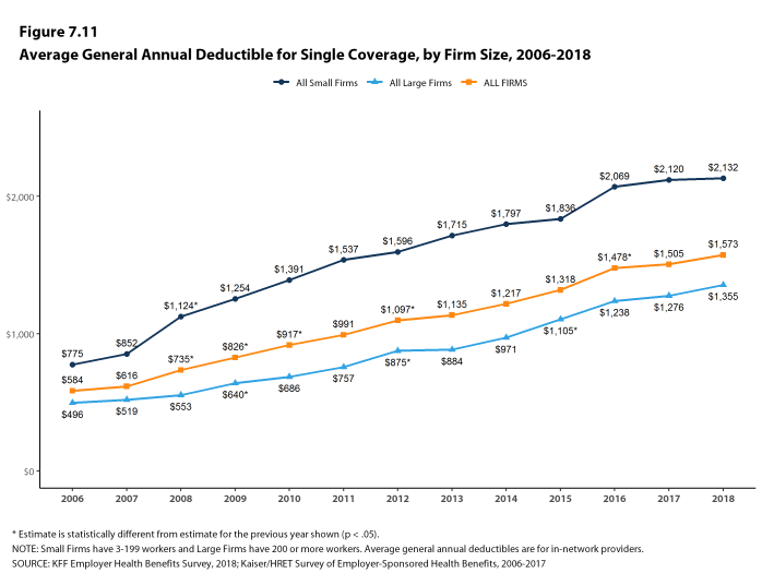 Figure 7.11: Average General Annual Deductible for Single Coverage, by Firm Size, 2006-2018