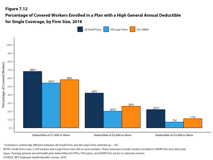 Figure 7.12: Percentage of Covered Workers Enrolled In a Plan With a High General Annual Deductible for Single Coverage, by Firm Size, 2018