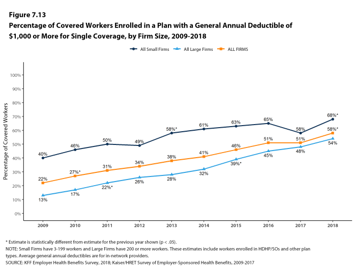 Figure 7.13: Percentage of Covered Workers Enrolled In a Plan With a General Annual Deductible of $1,000 or More for Single Coverage, by Firm Size, 2009-2018