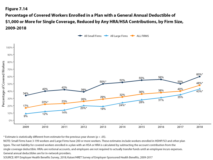 Figure 7.14: Percentage of Covered Workers Enrolled In a Plan With a General Annual Deductible of $1,000 or More for Single Coverage, Reduced by Any HRA/HSA Contributions, by Firm Size, 2009-2018