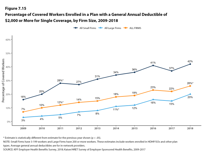Figure 7.15: Percentage of Covered Workers Enrolled In a Plan With a General Annual Deductible of $2,000 or More for Single Coverage, by Firm Size, 2009-2018
