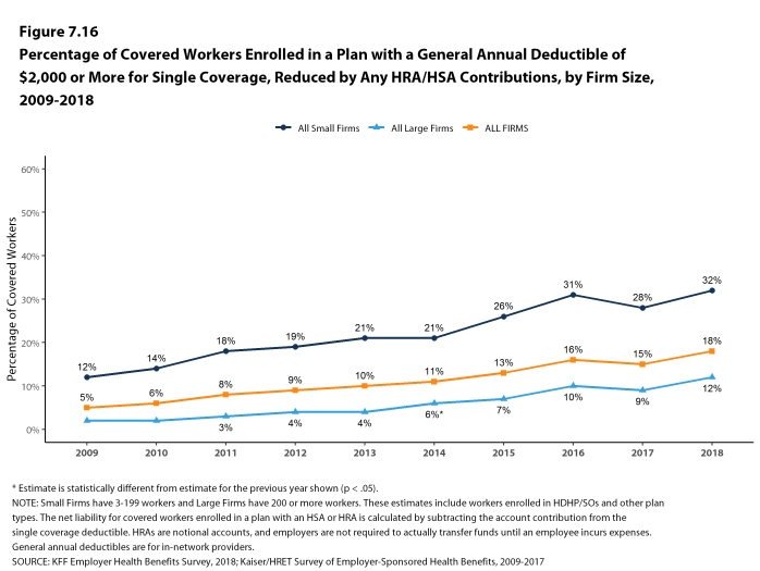Figure 7.16: Percentage of Covered Workers Enrolled In a Plan With a General Annual Deductible of $2,000 or More for Single Coverage, Reduced by Any HRA/HSA Contributions, by Firm Size, 2009-2018