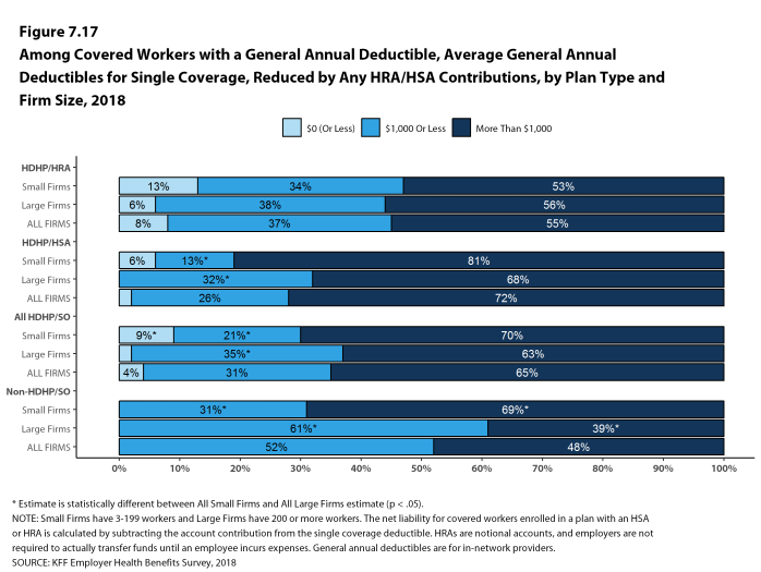 Figure 7.17: Among Covered Workers With a General Annual Deductible, Average General Annual Deductibles for Single Coverage, Reduced by Any HRA/HSA Contributions, by Plan Type and Firm Size, 2018