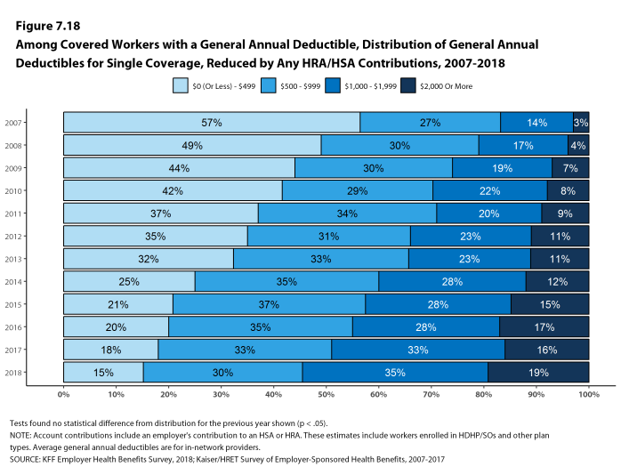 Figure 7.18: Among Covered Workers With a General Annual Deductible, Distribution of General Annual Deductibles for Single Coverage, Reduced by Any HRA/HSA Contributions, 2007-2018