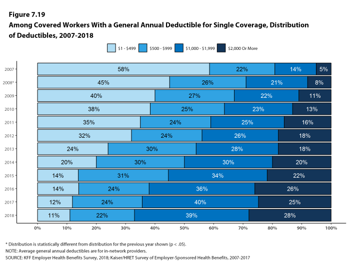 Figure 7.19: Among Covered Workers With a General Annual Deductible for Single Coverage, Distribution of Deductibles, 2007-2018