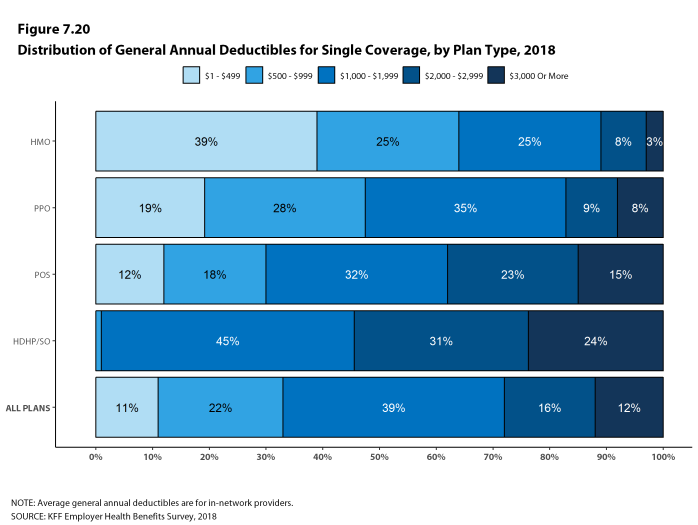 Figure 7.20: Distribution of General Annual Deductibles for Single Coverage, by Plan Type, 2018