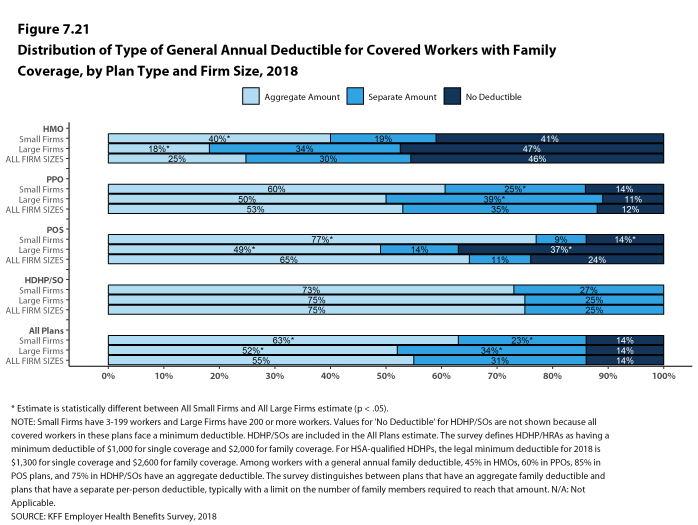 Figure 7.21: Distribution of Type of General Annual Deductible for Covered Workers With Family Coverage, by Plan Type and Firm Size, 2018
