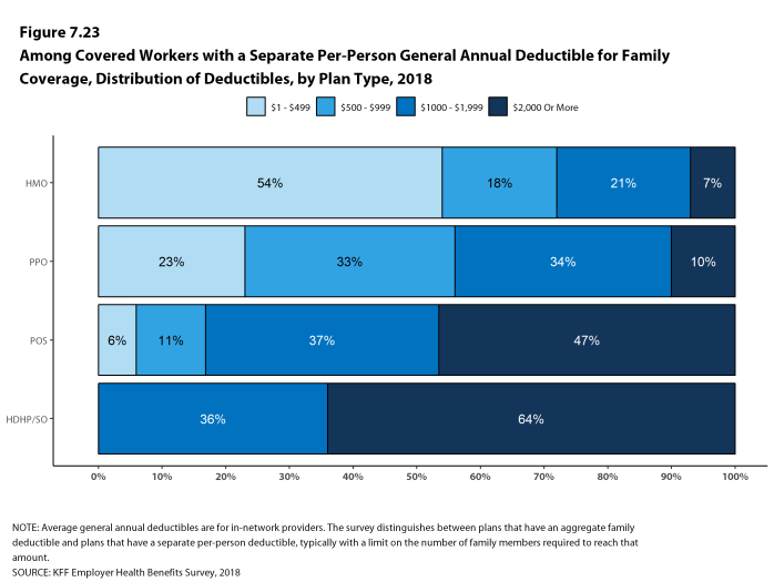 Figure 7.23: Among Covered Workers With a Separate Per-Person General Annual Deductible for Family Coverage, Distribution of Deductibles, by Plan Type, 2018