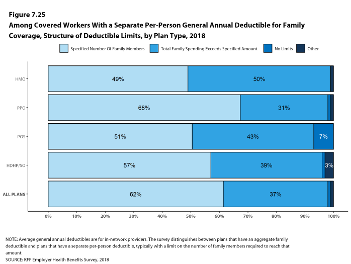 Figure 7.25: Among Covered Workers With a Separate Per-Person General Annual Deductible for Family Coverage, Structure of Deductible Limits, by Plan Type, 2018