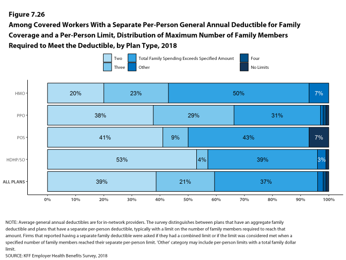 Figure 7.26: Among Covered Workers With a Separate Per-Person General Annual Deductible for Family Coverage and a Per-Person Limit, Distribution of Maximum Number of Family Members Required to Meet the Deductible, by Plan Type, 2018