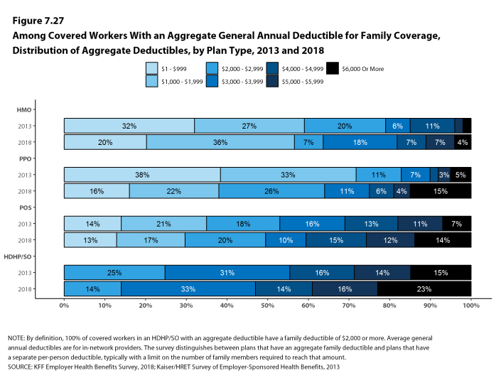 Figure 7.27: Among Covered Workers With an Aggregate General Annual Deductible for Family Coverage, Distribution of Aggregate Deductibles, by Plan Type, 2013 and 2018