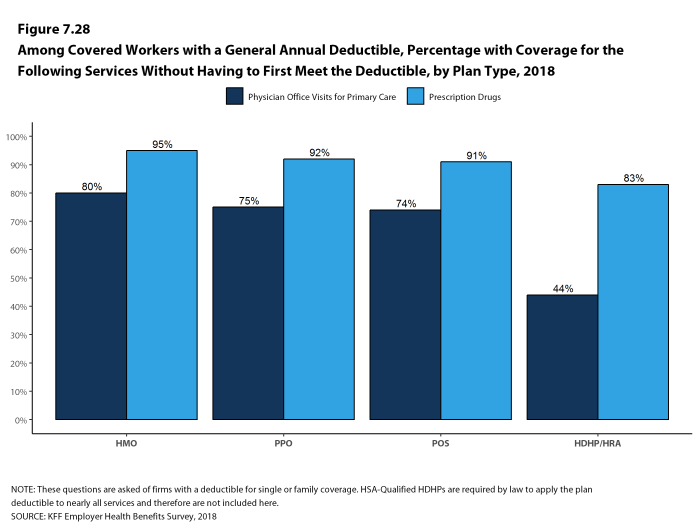 Figure 7.28: Among Covered Workers With a General Annual Deductible, Percentage With Coverage for the Following Services Without Having to First Meet the Deductible, by Plan Type, 2018