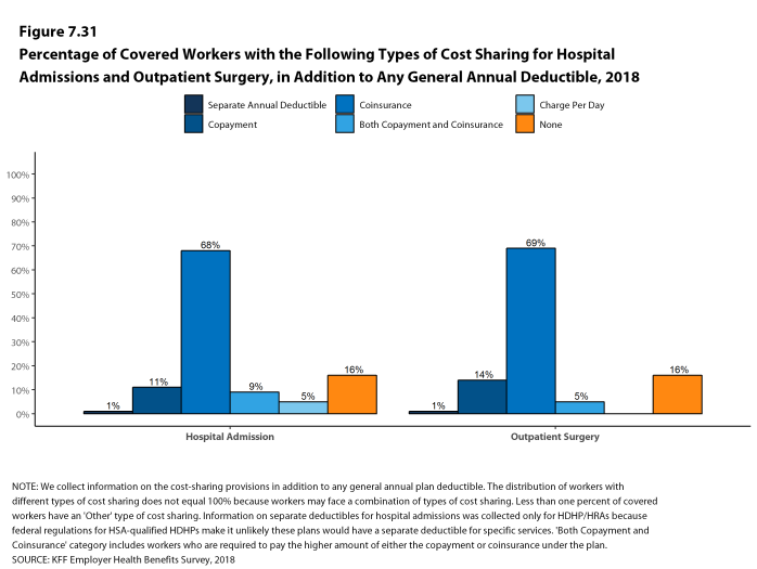 Figure 7.31: Percentage of Covered Workers With the Following Types of Cost Sharing for Hospital Admissions and Outpatient Surgery, In Addition to Any General Annual Deductible, 2018