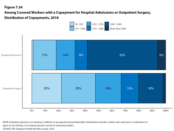 Figure 7.34: Among Covered Workers With a Copayment for Hospital Admissions or Outpatient Surgery, Distribution of Copayments, 2018