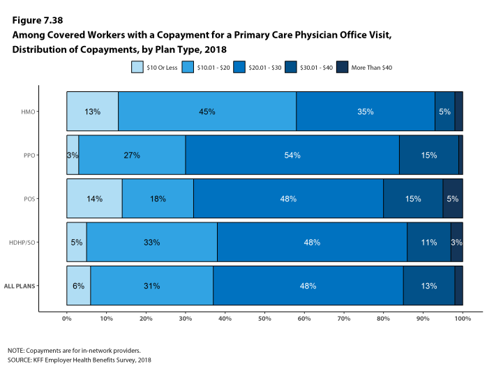 Figure 7.38: Among Covered Workers With a Copayment for a Primary Care Physician Office Visit, Distribution of Copayments, by Plan Type, 2018