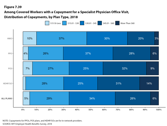 Figure 7.39: Among Covered Workers With a Copayment for a Specialist Physician Office Visit, Distribution of Copayments, by Plan Type, 2018