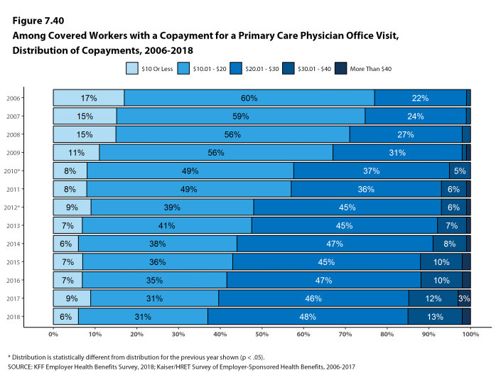 Figure 7.40: Among Covered Workers With a Copayment for a Primary Care Physician Office Visit, Distribution of Copayments, 2006-2018