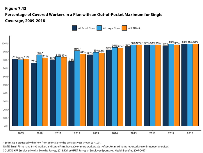 Figure 7.43: Percentage of Covered Workers In a Plan With an Out-Of-Pocket Maximum for Single Coverage, 2009-2018