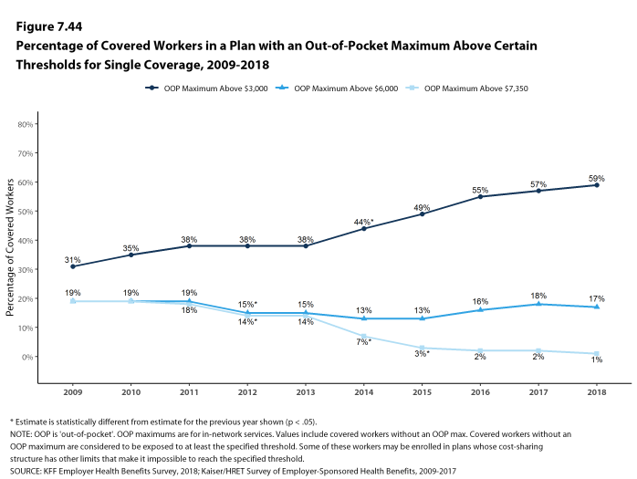 Figure 7.44: Percentage of Covered Workers In a Plan With an Out-Of-Pocket Maximum Above Certain Thresholds for Single Coverage, 2009-2018