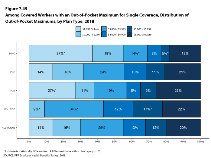 Figure 7.45: Among Covered Workers With an Out-Of-Pocket Maximum for Single Coverage, Distribution of Out-Of-Pocket Maximums, by Plan Type, 2018
