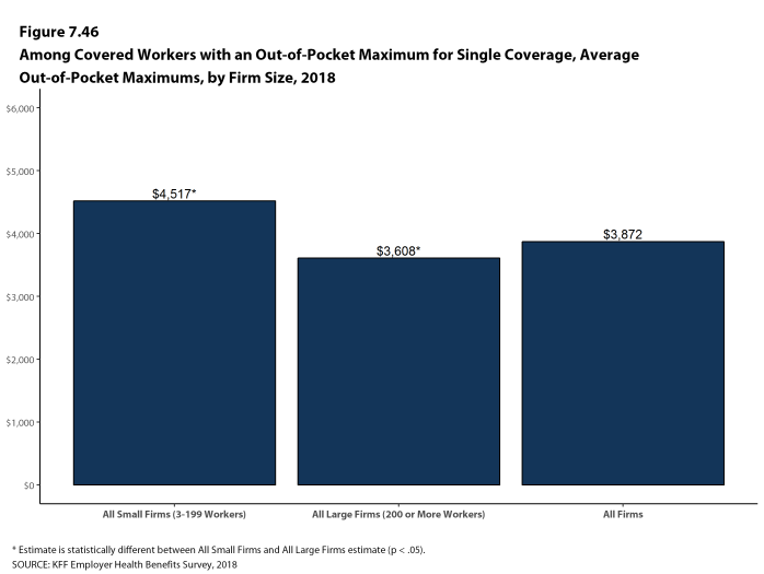 Figure 7.46: Among Covered Workers With an Out-Of-Pocket Maximum for Single Coverage, Average Out-Of-Pocket Maximums, by Firm Size, 2018