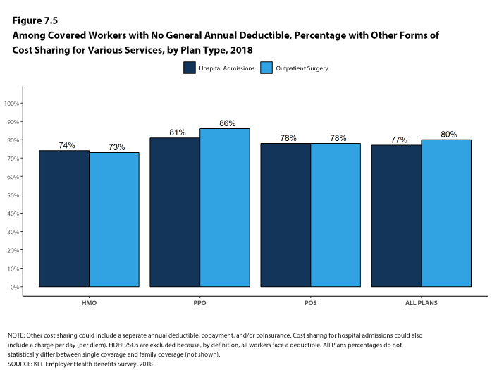 Figure 7.5: Among Covered Workers With No General Annual Deductible, Percentage With Other Forms of Cost Sharing for Various Services, by Plan Type, 2018