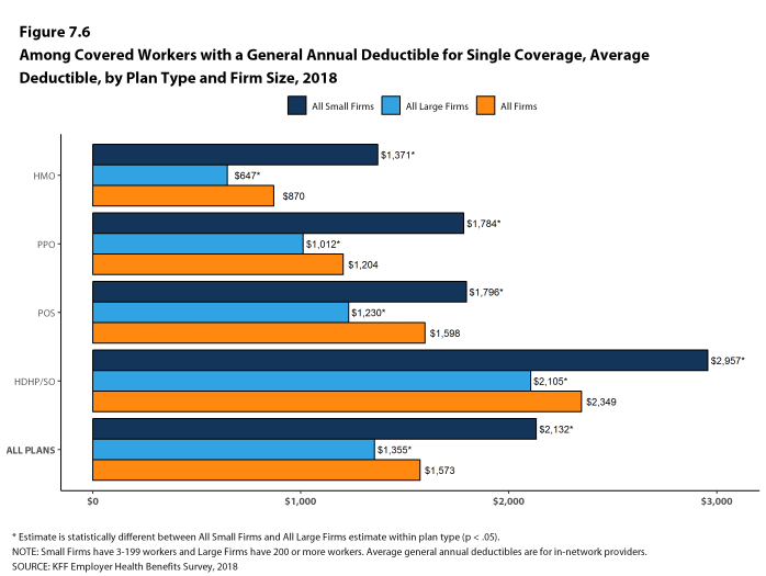 Figure 7.6: Among Covered Workers With a General Annual Deductible for Single Coverage, Average Deductible, by Plan Type and Firm Size, 2018