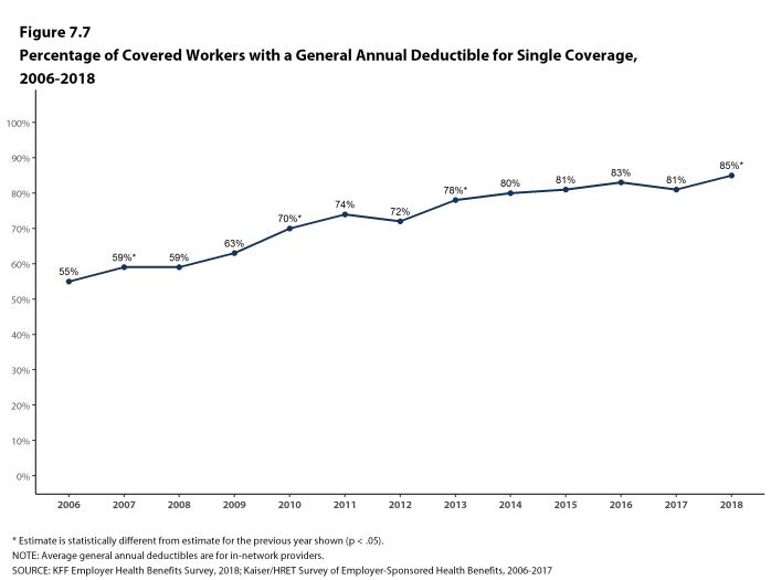Figure 7.7: Percentage of Covered Workers With a General Annual Deductible for Single Coverage, 2006-2018