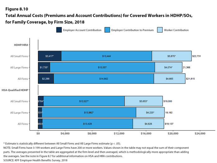 Figure 8.10: Total Annual Costs (Premiums and Account Contributions) for Covered Workers In HDHP/SOs, for Family Coverage, by Firm Size, 2018