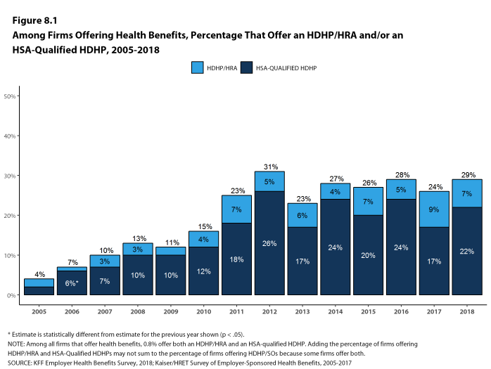Figure 8.1: Among Firms Offering Health Benefits, Percentage That Offer an HDHP/HRA And/Or an HSA-Qualified HDHP, 2005-2018