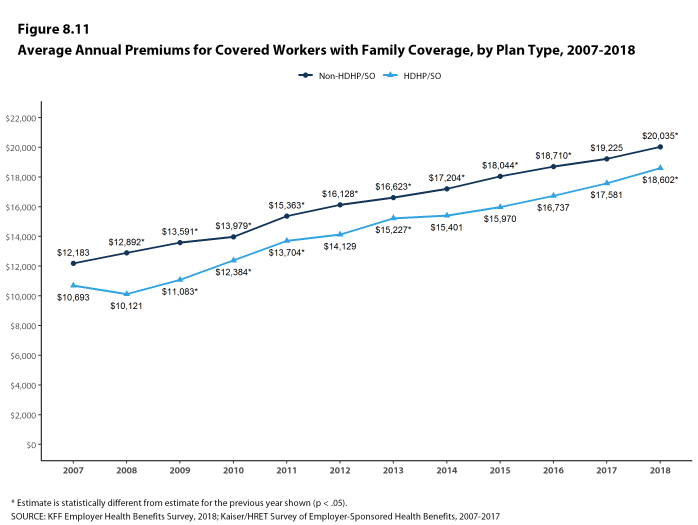 Figure 8.11: Average Annual Premiums for Covered Workers With Family Coverage, by Plan Type, 2007-2018