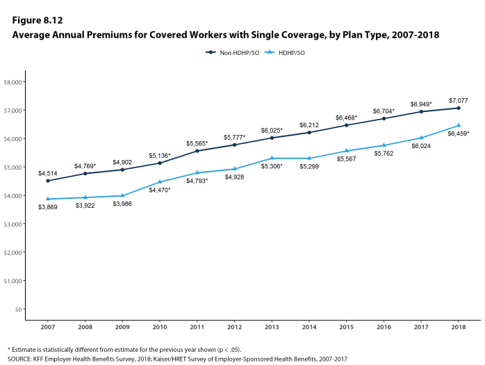 Figure 8.12: Average Annual Premiums for Covered Workers With Single Coverage, by Plan Type, 2007-2018