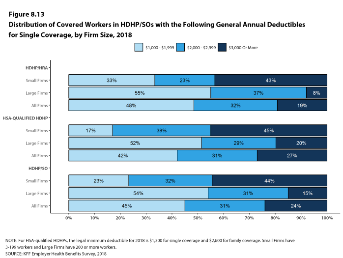 Figure 8.13: Distribution of Covered Workers In HDHP/SOs With the Following General Annual Deductibles for Single Coverage, by Firm Size, 2018