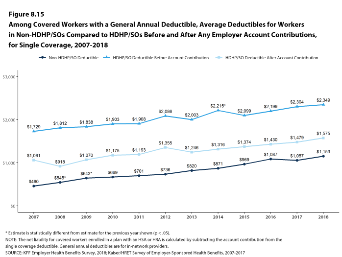 Figure 8.15: Among Covered Workers With a General Annual Deductible, Average Deductibles for Workers In Non-HDHP/SOs Compared to HDHP/SOs Before and After Any Employer Account Contributions, for Single Coverage, 2007-2018