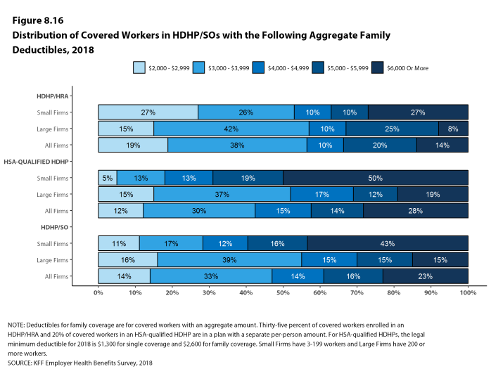Figure 8.16: Distribution of Covered Workers In HDHP/SOs With the Following Aggregate Family Deductibles, 2018
