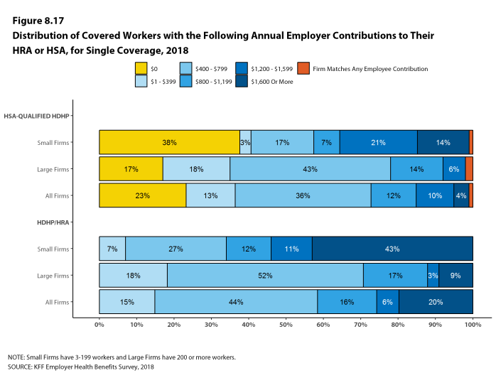 Figure 8.17: Distribution of Covered Workers With the Following Annual Employer Contributions to Their HRA or HSA, for Single Coverage, 2018