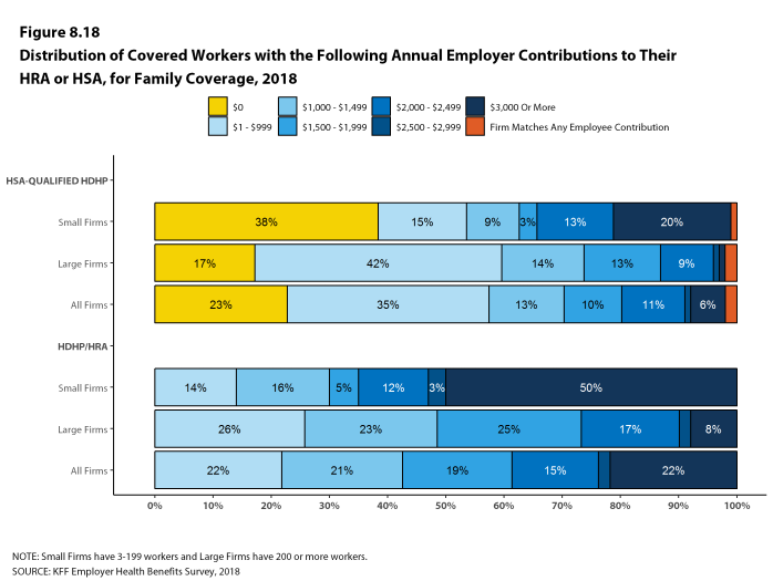 Figure 8.18: Distribution of Covered Workers With the Following Annual Employer Contributions to Their HRA or HSA, for Family Coverage, 2018