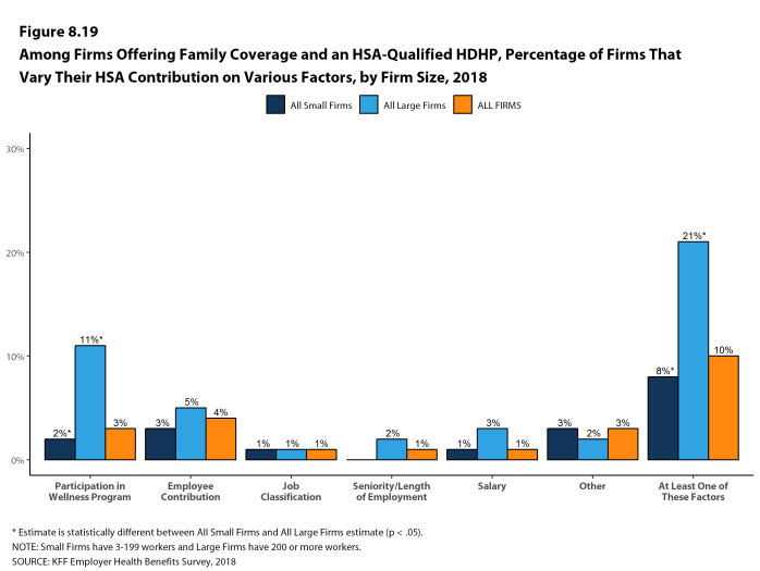 Figure 8.19: Among Firms Offering Family Coverage and an HSA-Qualified HDHP, Percentage of Firms That Vary Their HSA Contribution On Various Factors, by Firm Size, 2018