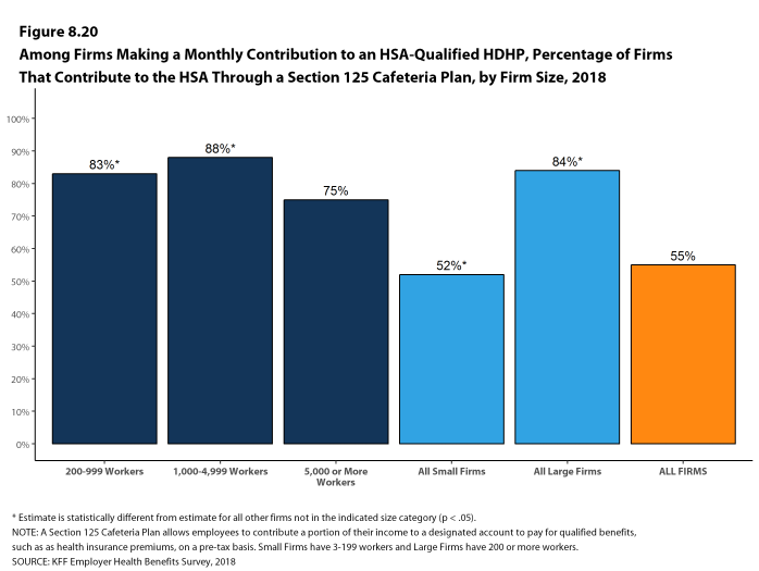 Figure 8.20: Among Firms Making a Monthly Contribution to an HSA-Qualified HDHP, Percentage of Firms That Contribute to the HSA Through a Section 125 Cafeteria Plan, by Firm Size, 2018