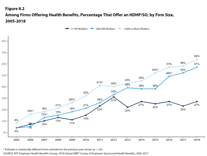 Figure 8.2: Among Firms Offering Health Benefits, Percentage That Offer an HDHP/SO, by Firm Size, 2005-2018