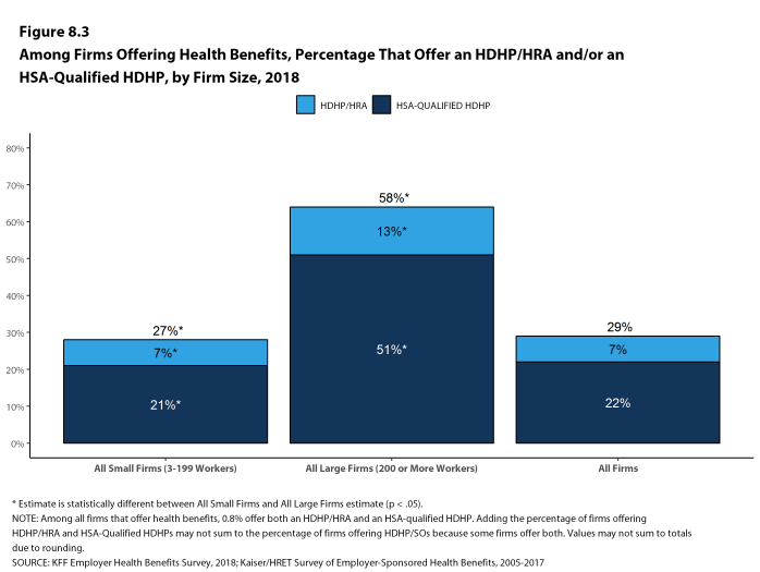 Figure 8.3: Among Firms Offering Health Benefits, Percentage That Offer an HDHP/HRA And/Or an HSA-Qualified HDHP, by Firm Size, 2018