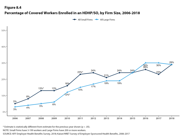 Figure 8.4: Percentage of Covered Workers Enrolled In an HDHP/SO, by Firm Size, 2006-2018