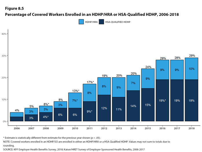 Figure 8.5: Percentage of Covered Workers Enrolled In an HDHP/HRA or HSA-Qualified HDHP, 2006-2018